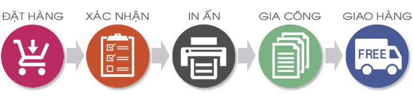 Quy trình đặt hàng tại Hanoiprint